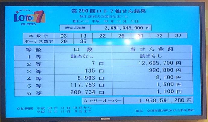 ロト7 当選番号速報